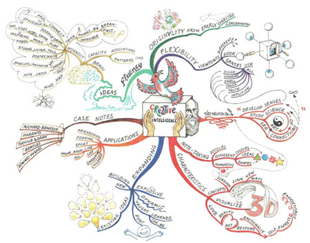 Mind Map - Creative Intelligence