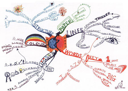 Mind Map - Laws of Mind Mapping