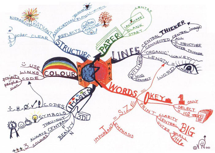 What is mind mapping and how to get started immediately litemind mind map laws of mind mapping ccuart Choice Image