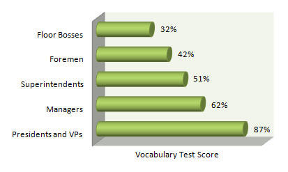 Vocabulary Test Scores
