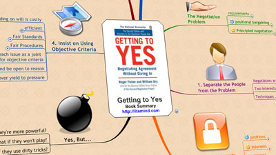 Getting to Yes - Mind Map
