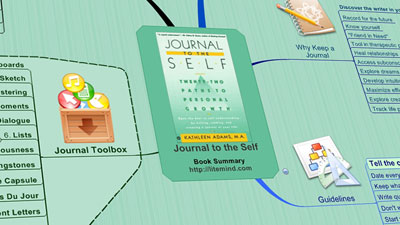 Journal to the Self - Mind Map