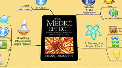 The Medici Effect - Mind Map
